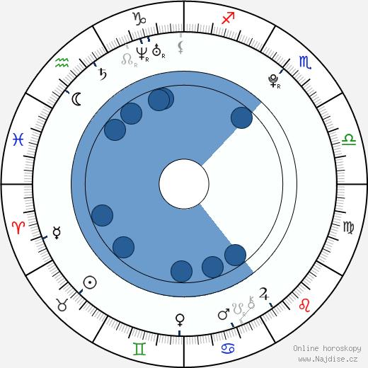 Romana Tabaková wikipedie, horoscope, astrology, instagram