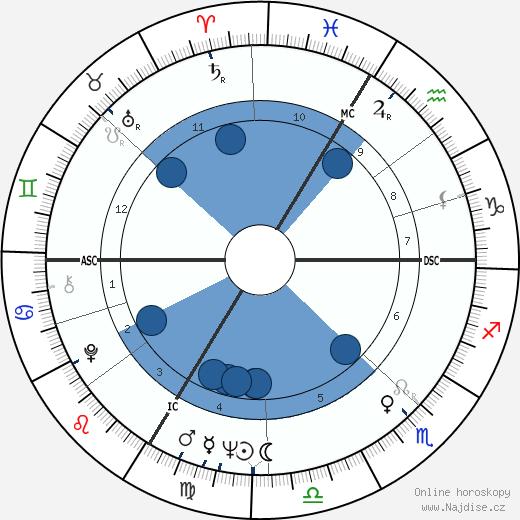 Romy Schneider wikipedie, horoscope, astrology, instagram