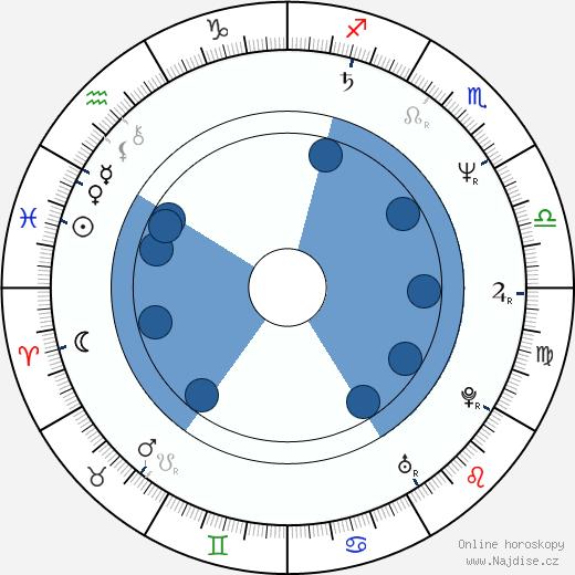 Ron Fassler wikipedie, horoscope, astrology, instagram
