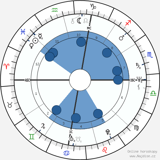 Ron Howard wikipedie, horoscope, astrology, instagram