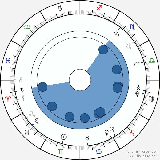 Ron Livingston wikipedie, horoscope, astrology, instagram