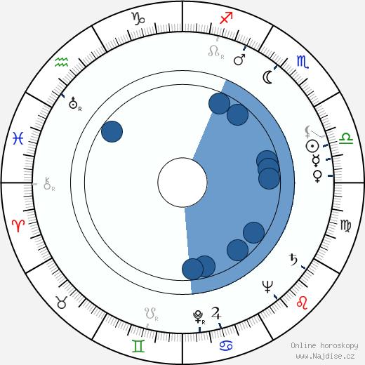 Ron Randell wikipedie, horoscope, astrology, instagram