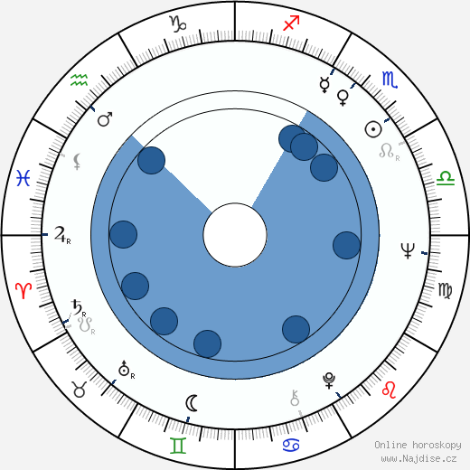 Ron Rifkin wikipedie, horoscope, astrology, instagram