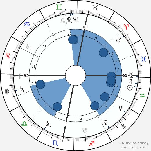 Ronald Colman wikipedie, horoscope, astrology, instagram