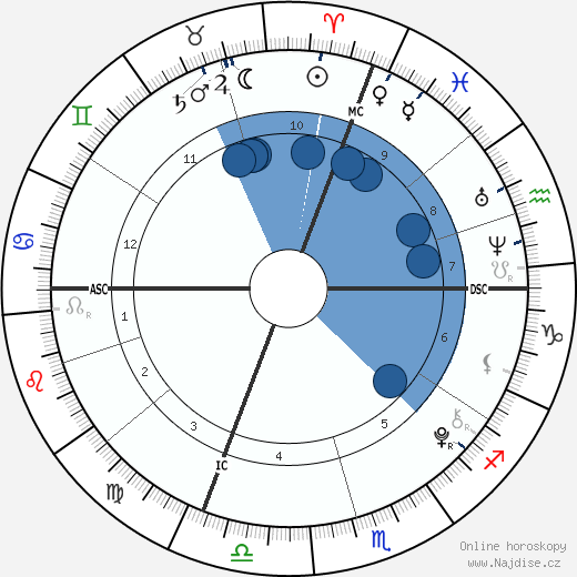Ronald Da Lima wikipedie, horoscope, astrology, instagram