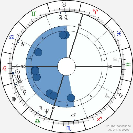 Ronald Guttman wikipedie, horoscope, astrology, instagram