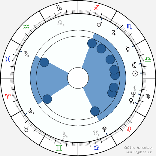 Ronald Lacey wikipedie, horoscope, astrology, instagram