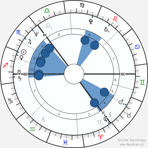 Ronald Schill wikipedie, horoscope, astrology, instagram