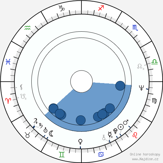 Ronald W. Haddock wikipedie, horoscope, astrology, instagram
