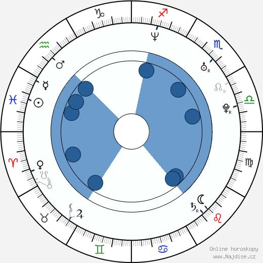 Ronan Keating wikipedie, horoscope, astrology, instagram