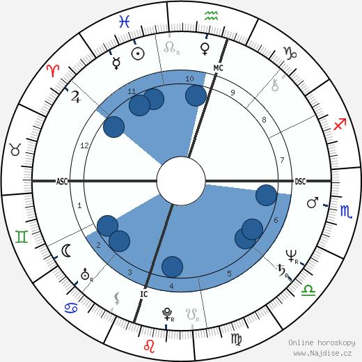 Ronn Moss wikipedie, horoscope, astrology, instagram