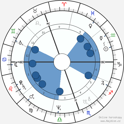 Ros Kelly wikipedie, horoscope, astrology, instagram