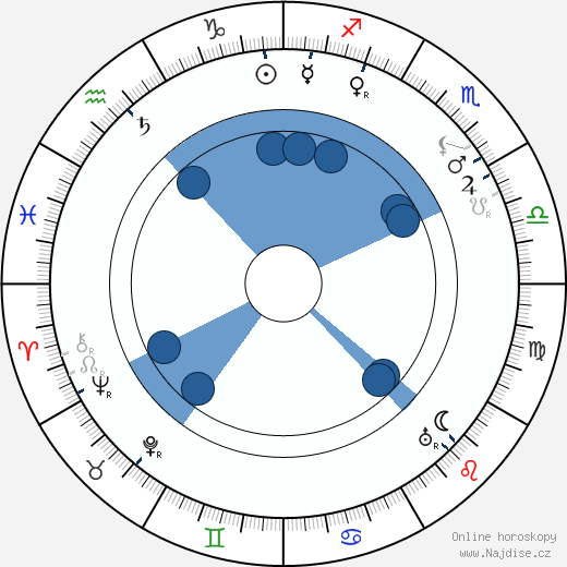 Rosa Albach-Retty wikipedie, horoscope, astrology, instagram
