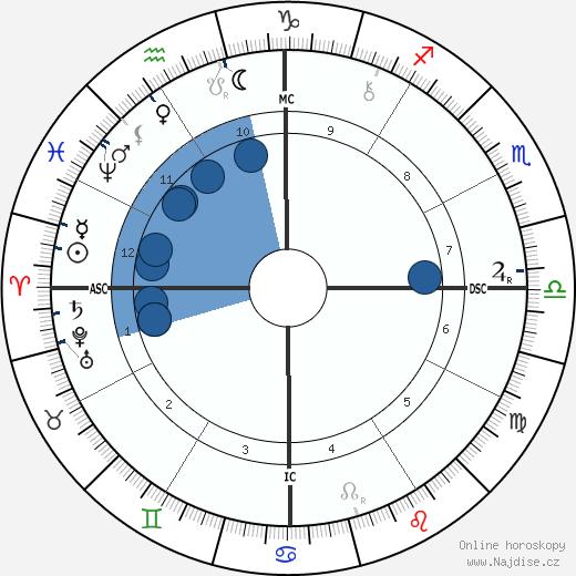Rosa Praed wikipedie, horoscope, astrology, instagram