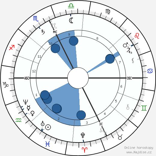 Rosalia de Castro wikipedie, horoscope, astrology, instagram