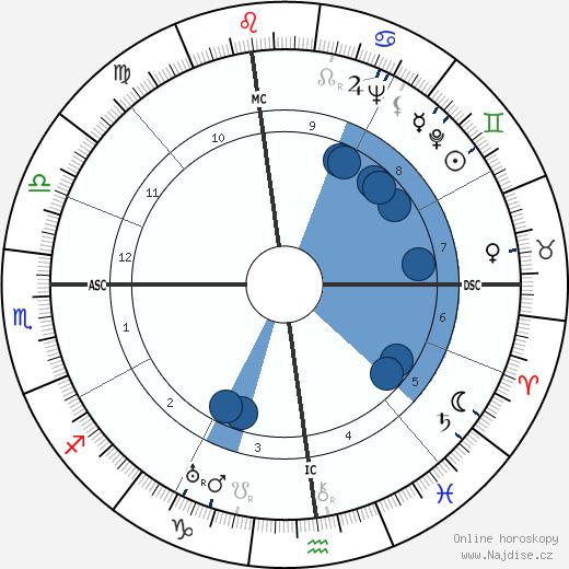 Rosalind Russell wikipedie, horoscope, astrology, instagram