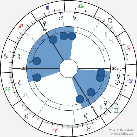 Rose Bertin wikipedie, horoscope, astrology, instagram