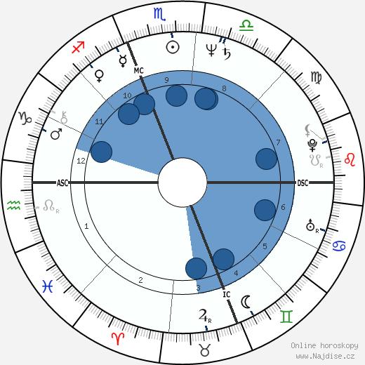 Roseanne Barr wikipedie, horoscope, astrology, instagram