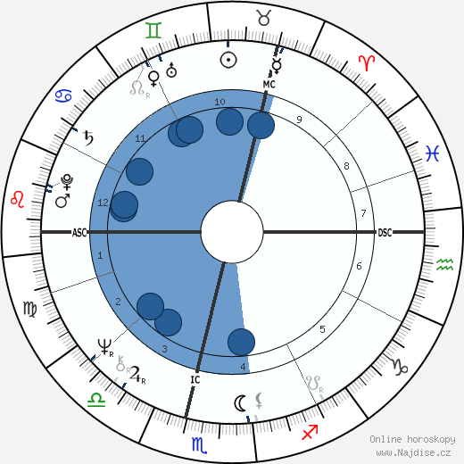 Rosemary Barnes wikipedie, horoscope, astrology, instagram