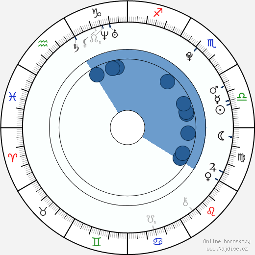 Roshon Fegan wikipedie, horoscope, astrology, instagram