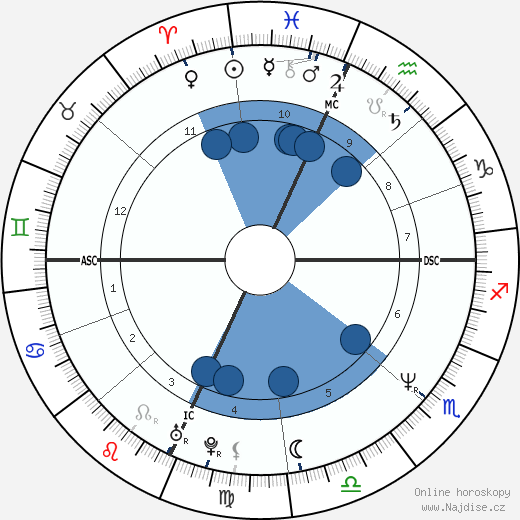 Rosie O'Donnell wikipedie, horoscope, astrology, instagram