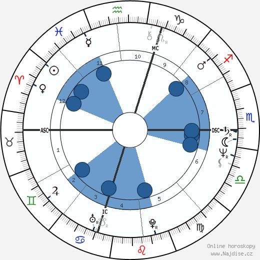 Ross Browner wikipedie, horoscope, astrology, instagram