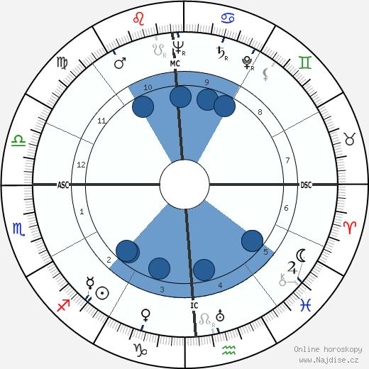 Ross Macdonald wikipedie, horoscope, astrology, instagram
