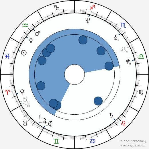 Ross Patterson wikipedie, horoscope, astrology, instagram