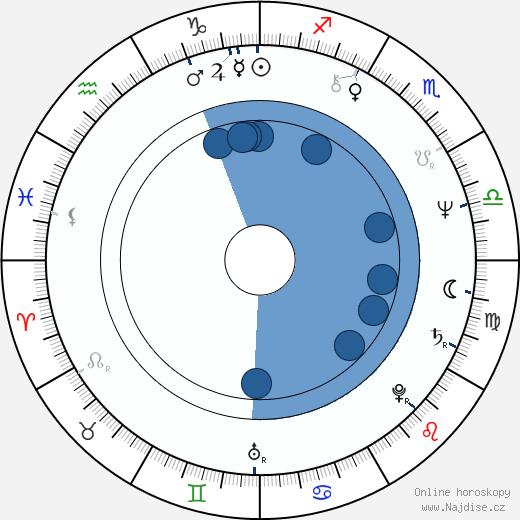 Rostislav Kuba wikipedie, horoscope, astrology, instagram