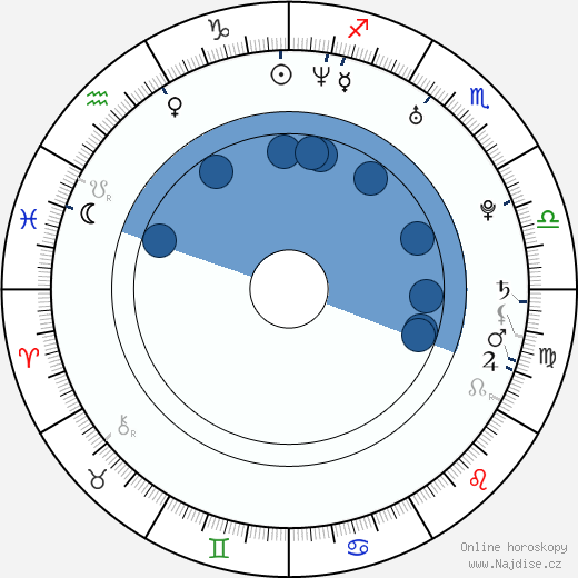 Rostislav Novák ml. wikipedie, horoscope, astrology, instagram