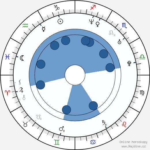 Rostislav Vítek wikipedie, horoscope, astrology, instagram