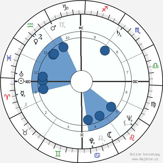 Rowena Jackson wikipedie, horoscope, astrology, instagram