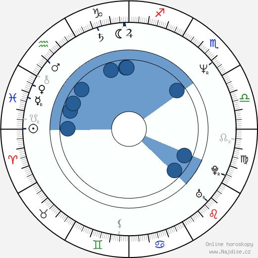Roxanne Kernohan wikipedie, horoscope, astrology, instagram