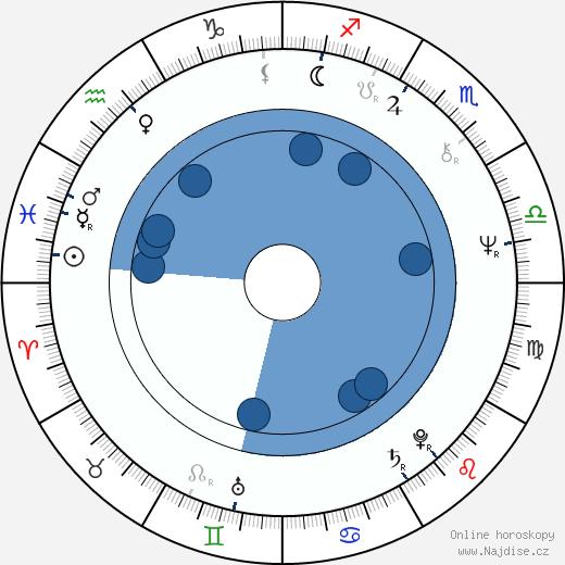Roy Budd wikipedie, horoscope, astrology, instagram