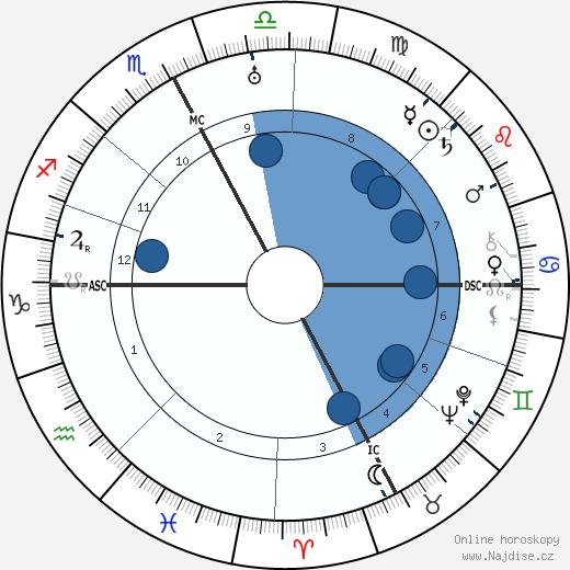 Roy C. Firebrace wikipedie, horoscope, astrology, instagram