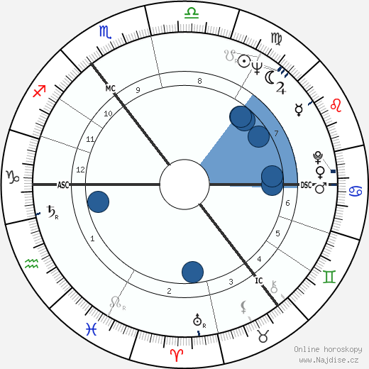 Roy Castle wikipedie, horoscope, astrology, instagram