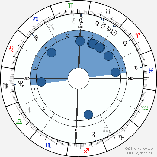 Roy Orbison wikipedie, horoscope, astrology, instagram