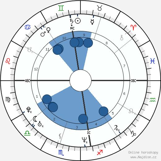 Rubens Barrichello wikipedie, horoscope, astrology, instagram