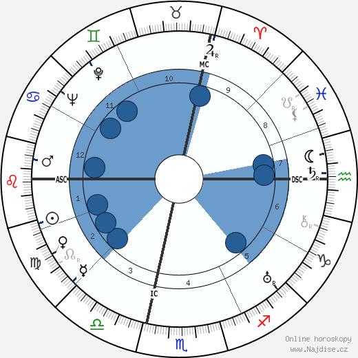 Ruby Keeler wikipedie, horoscope, astrology, instagram