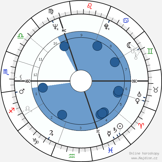 Rudi Altig wikipedie, horoscope, astrology, instagram