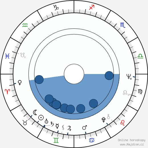 Rüdiger Vogler wikipedie, horoscope, astrology, instagram