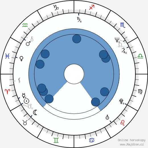 Rudolf Biermann wikipedie, horoscope, astrology, instagram