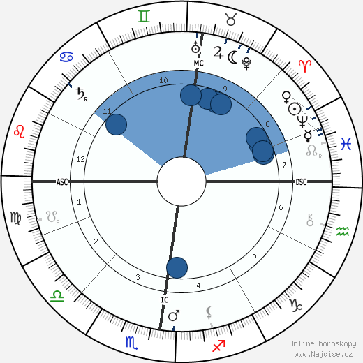 Rudolf Diesel wikipedie, horoscope, astrology, instagram