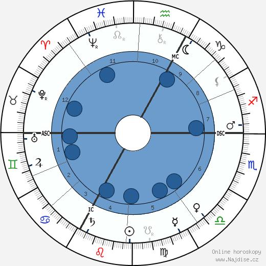 Rudolf Habsbursko-Lotrinský wikipedie, horoscope, astrology, instagram