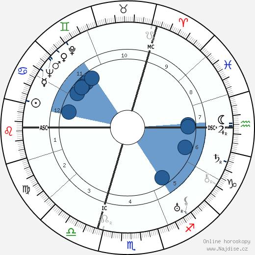 Rudolf Heinrich Bechmann wikipedie, horoscope, astrology, instagram