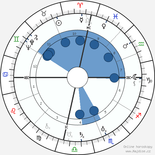 Rudolf Hess wikipedie, horoscope, astrology, instagram