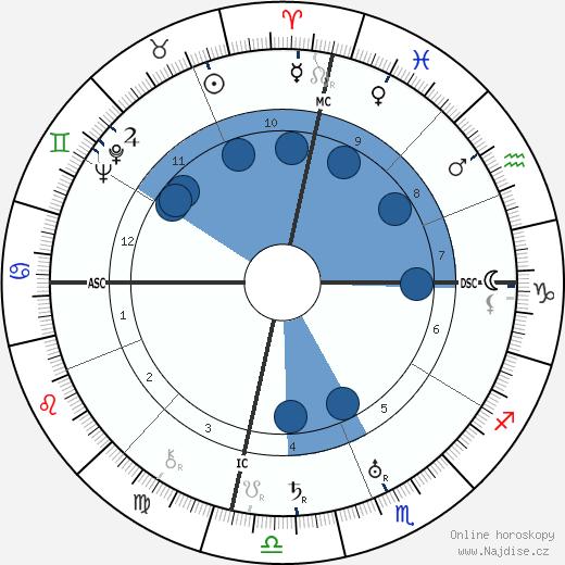 Rudolf Hess wikipedie, horoscope, astrology, instagram