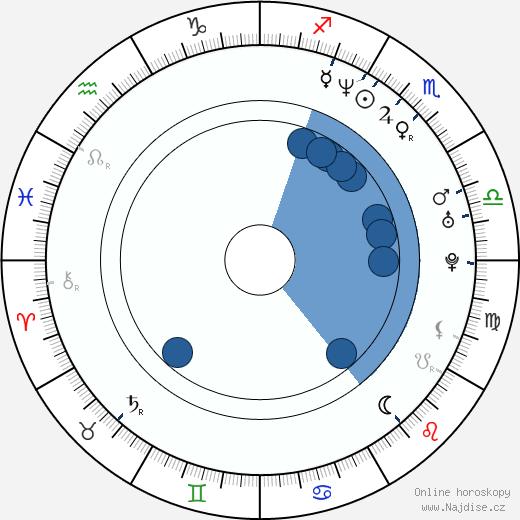 Rudolf Hrušínský nejml. wikipedie, horoscope, astrology, instagram