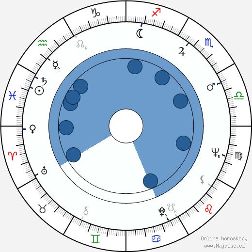 Rudolf Jelínek wikipedie, horoscope, astrology, instagram