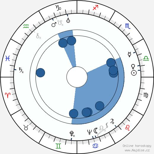 Rudolf Jugert wikipedie, horoscope, astrology, instagram